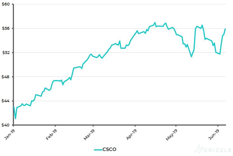Cisco Share Price YTD - Jun 10 2019