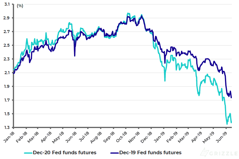 Fed funds futures implied rates - June 14 2019
