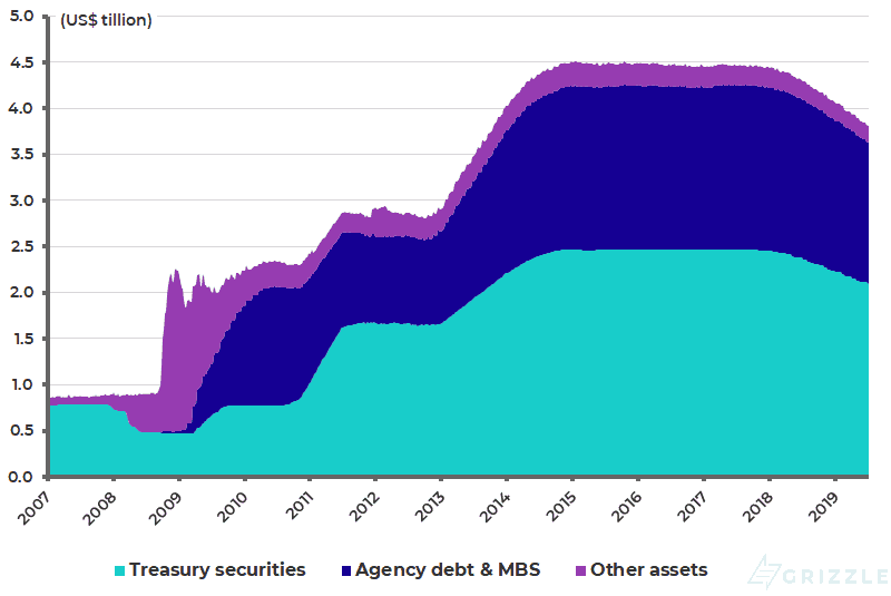 Federal Reserve balance sheet - Jul 2019