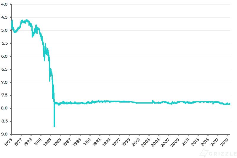 HK dollar exchange rate against US dollar