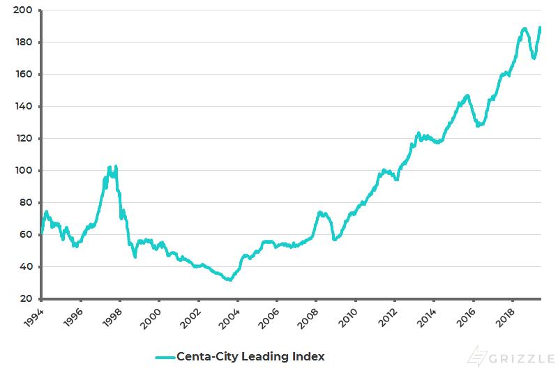 Hong Kong Centa-City Leading Index