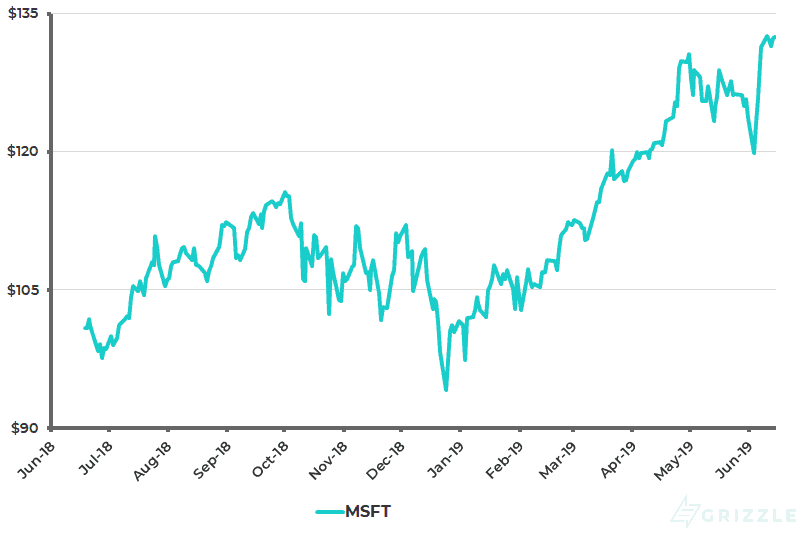 Microsoft Share Price 1 Year - Jun 16 2019