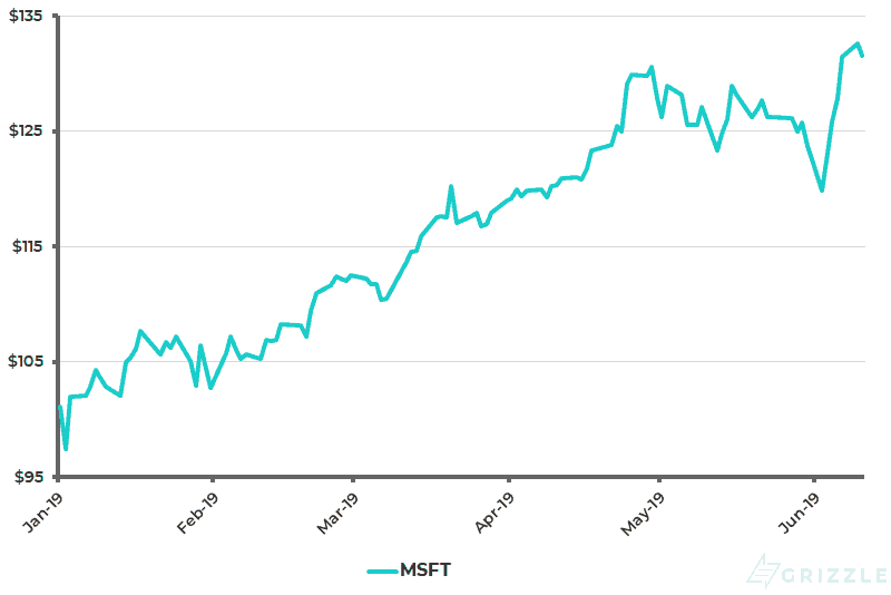 Microsoft Share Price YTD - Jun 11 2019