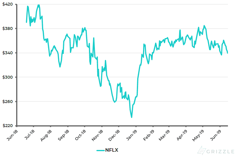 Netflix Share Price 1 Year - Jun 16 2019