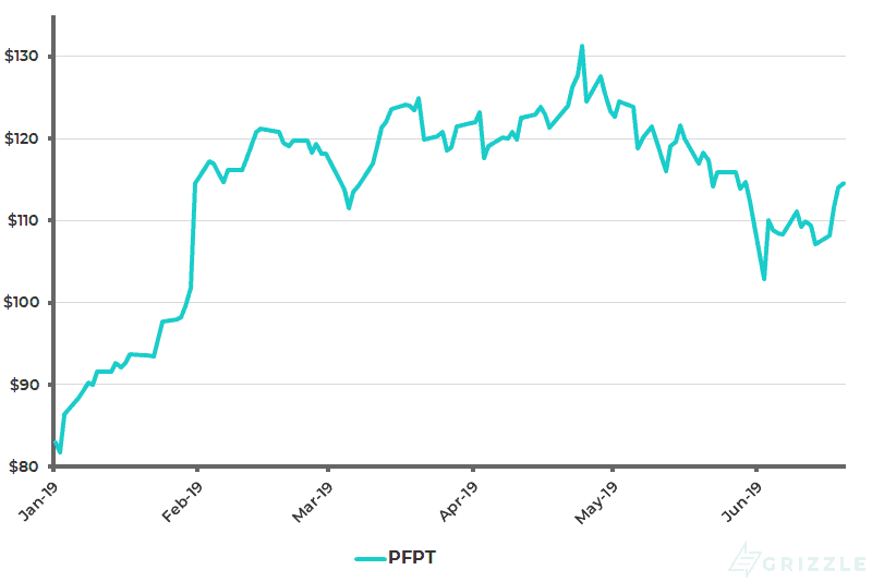 Proofpoint Share Price YTD - Jun 20 2019