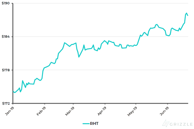 Redhat Share Price YTD - Jun 21 2019