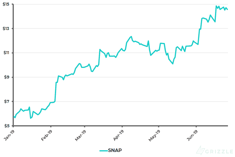 Snap Share Price YTD - Jun 28 2019