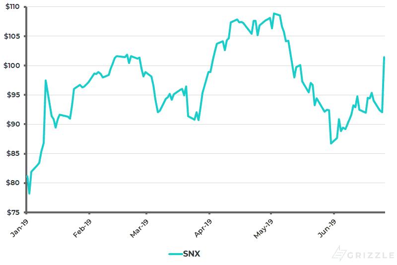 Synnex Share Price YTD - Jun 26 2019