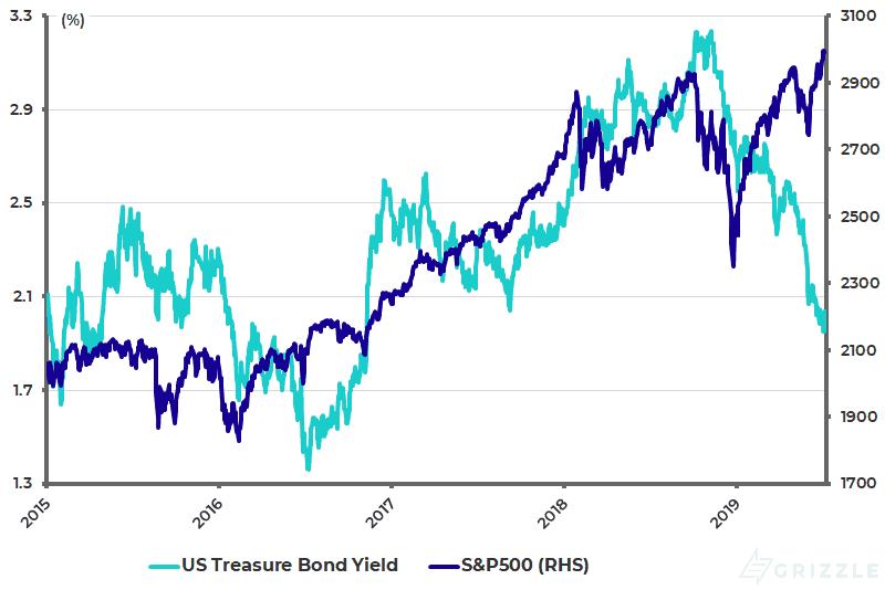 US 10-year Treasury bond yield and S-P500