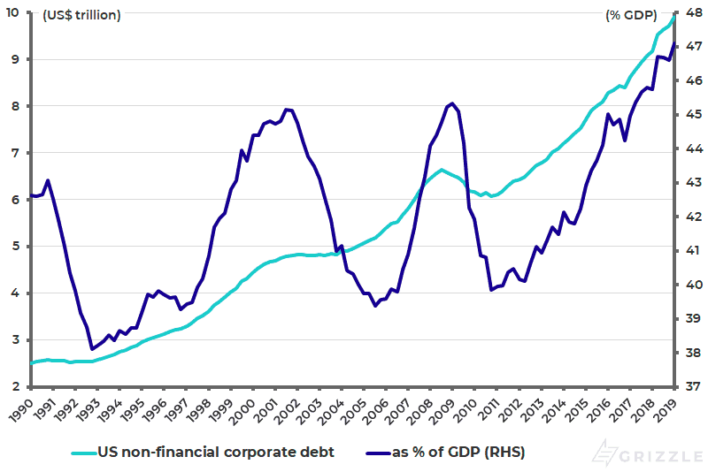 US non-financial corporate debt as pct of GDP - Jul 2019
