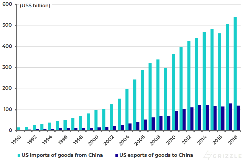 U.S. trade with China (goods)