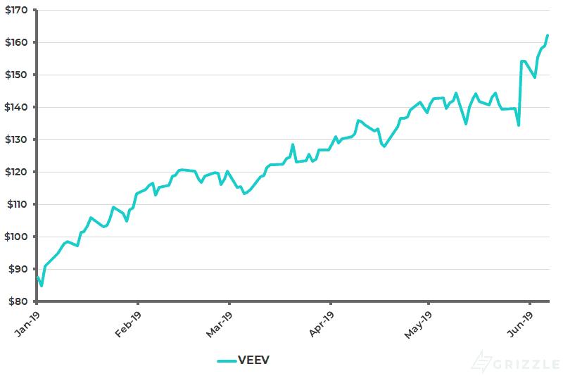 Veeva Share Price YTD - Jun 10 2019