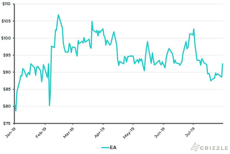 EA Share Price YTD - Aug 1 2019
