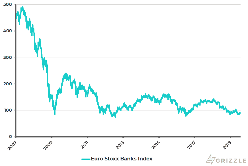 Euro Stoxx Banks Index - Jul 2019