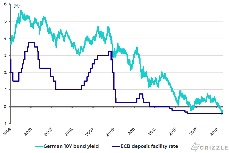 German 10-year bund yield and ECB deposit facility rate