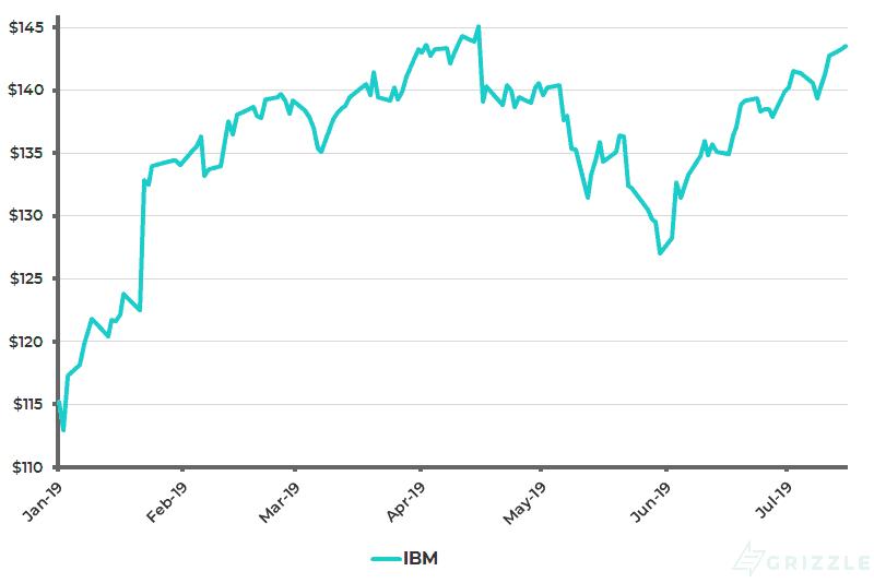 IBM Share Price YTD - Jul 17 2019