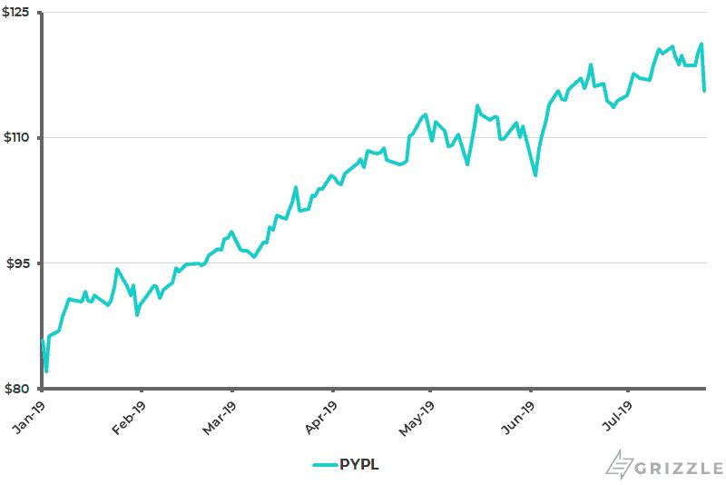 PayPal Share Price YTD - Jul 25 2019