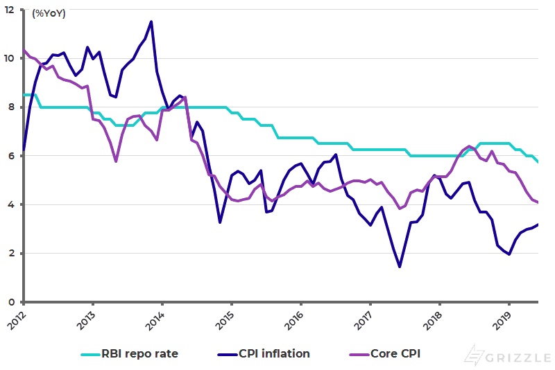 RBI policy repo rate and CPI inflation