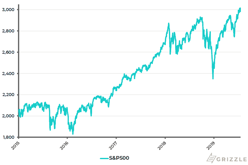 S&P 500 - July 21 2019