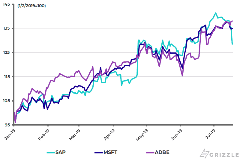 SAP MSFT ADBE Performance YTD - July 19 2019