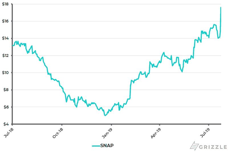 Snap Share Price 1 Year - Jul 25 2019