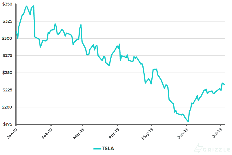 Tesla Share Price YTD - Jul 8 2019