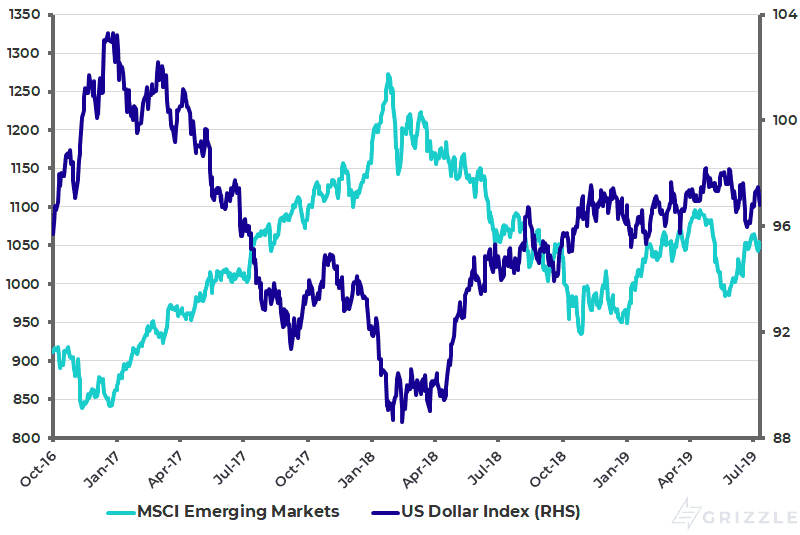 US Dollar Index and MSCI Emerging Markets Index