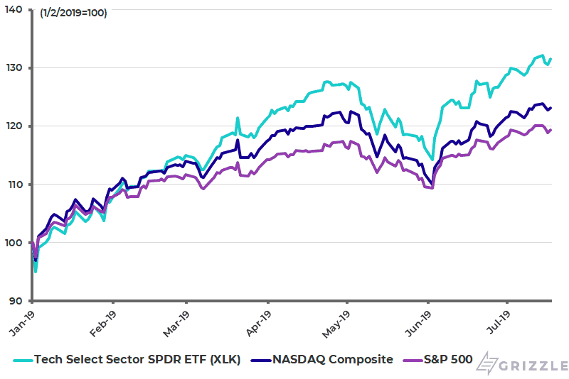 Year to Date Performance of Tech Stocks vs. Broader Markets - July 19 2019