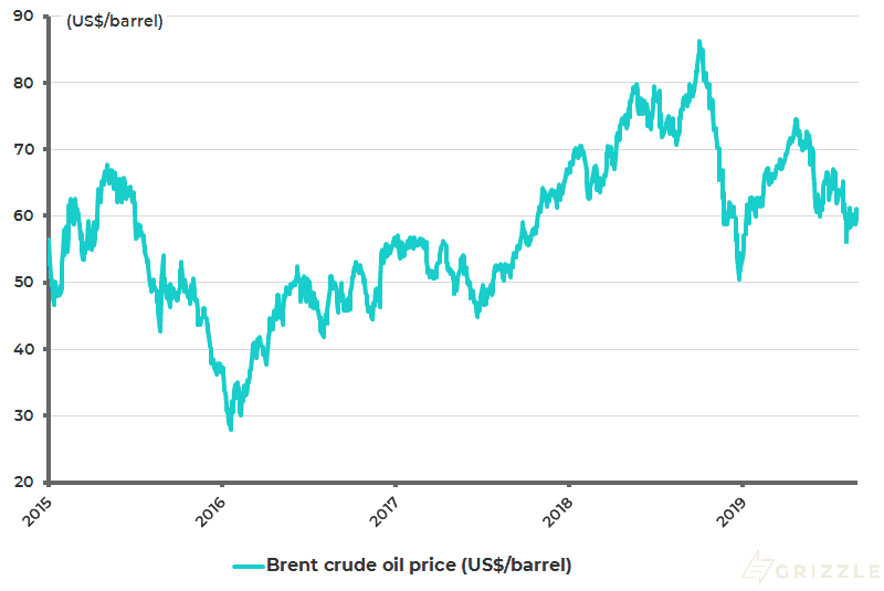 Brent Crude oil price - Sep 2019