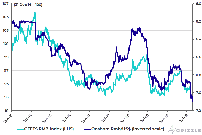 China Trade-weighted Renminbi Index and Rmb-USD (inverted scale)