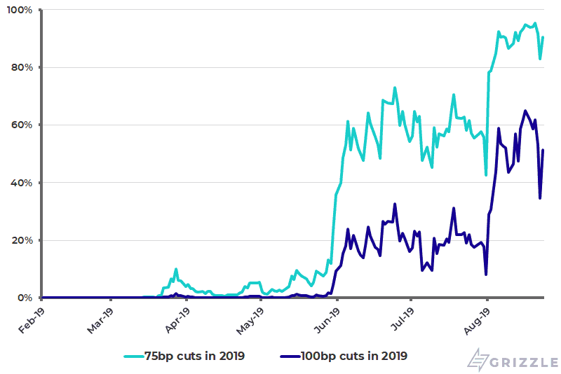 Fed funds futures implied probability of rate cuts in 2019