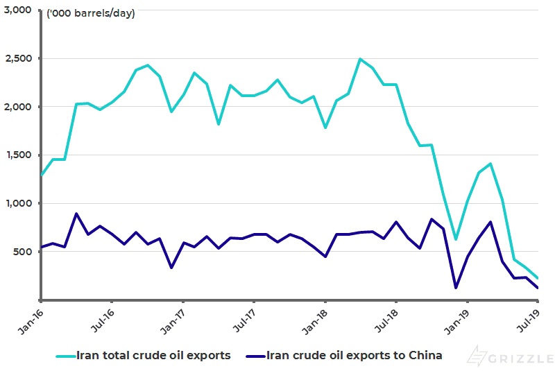 Iran total crude oil exports and exports to China