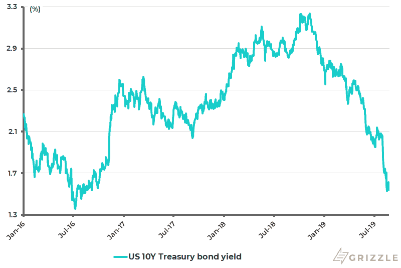 US 10-year Treasury bond yield - Aug 2019