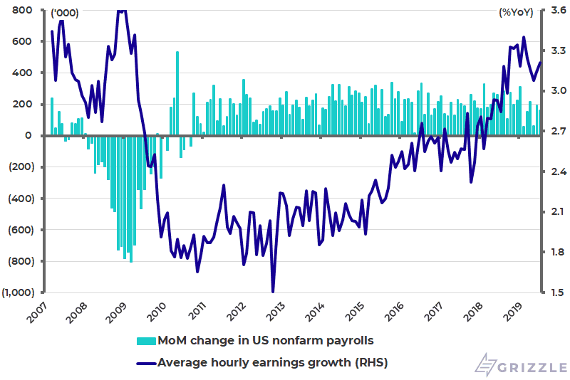 US change in nonfarm payrolls and average hourly earnings growth