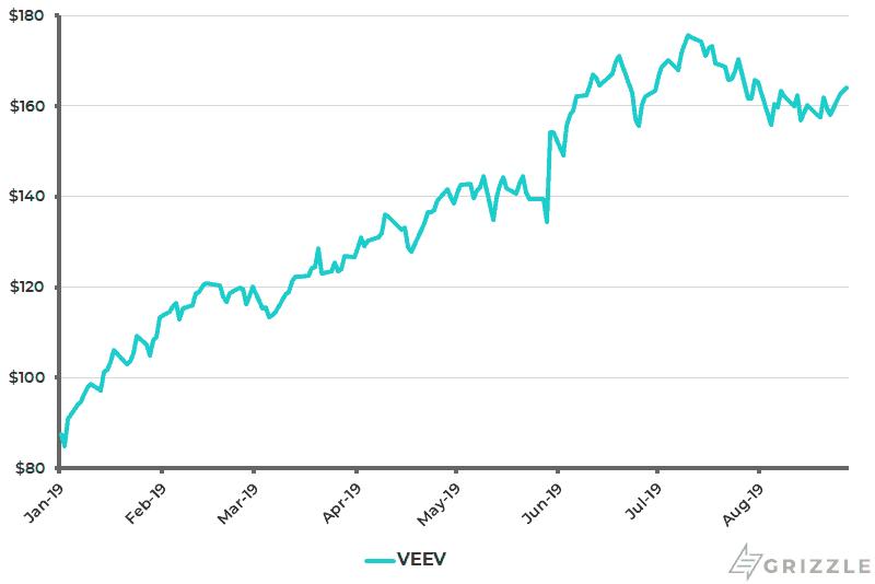Veeva Share Price YTD - Aug 29 2019