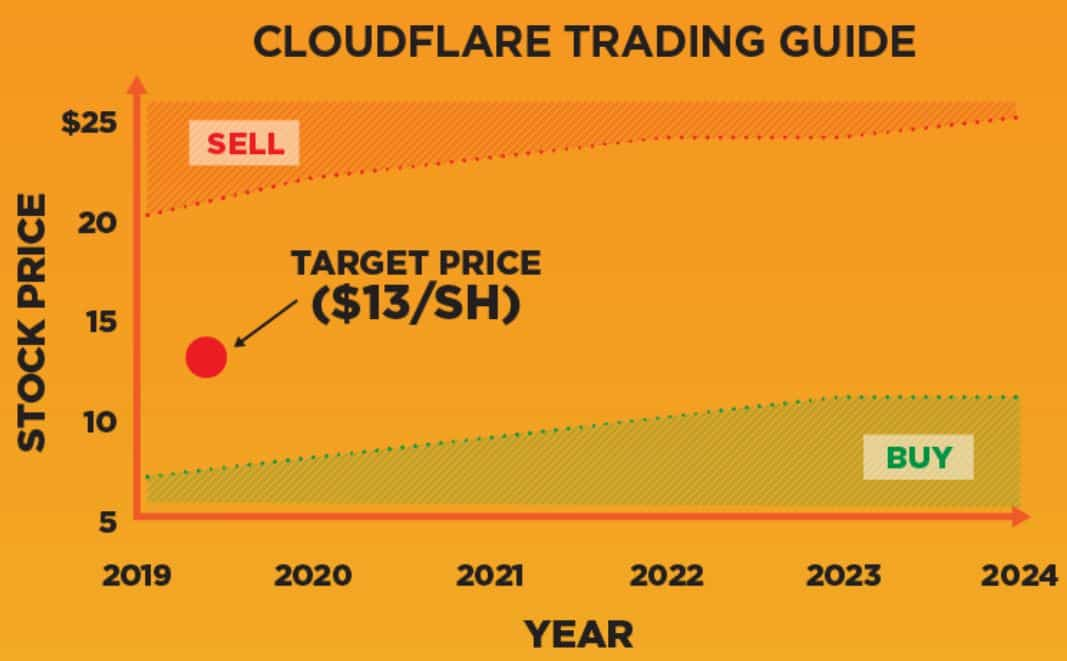 CloudFlare IPO Guide - When a Great Company Isn't Worth Owning