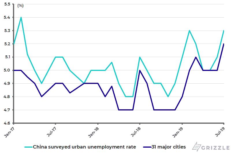 China surveyed urban unemployment rate