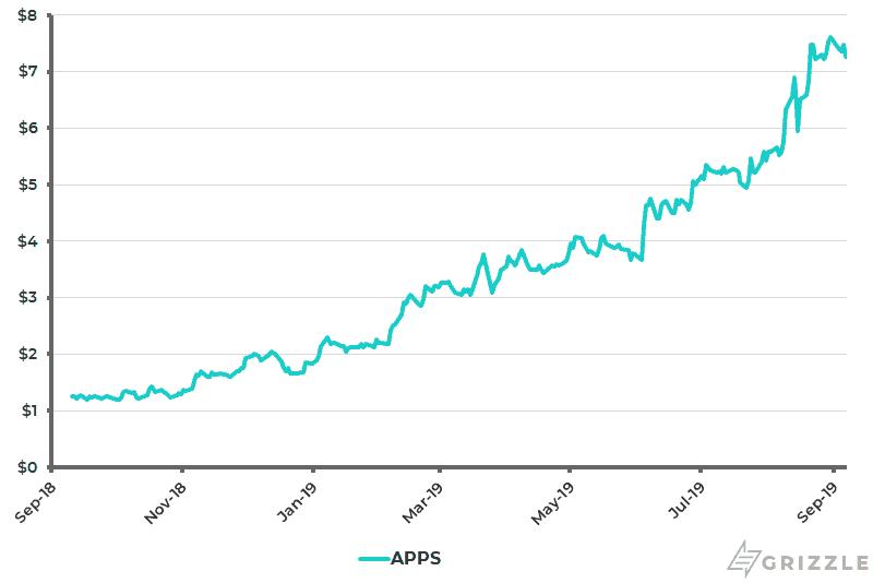 Digital Turbine Share Price 1 Year - Sep 9 2019
