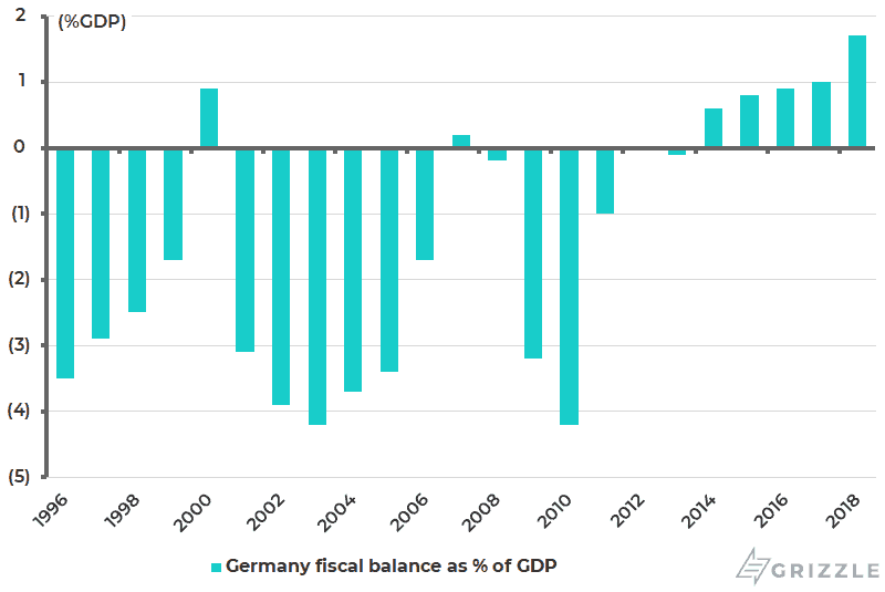 Germany fiscal balance as Pct of GDP