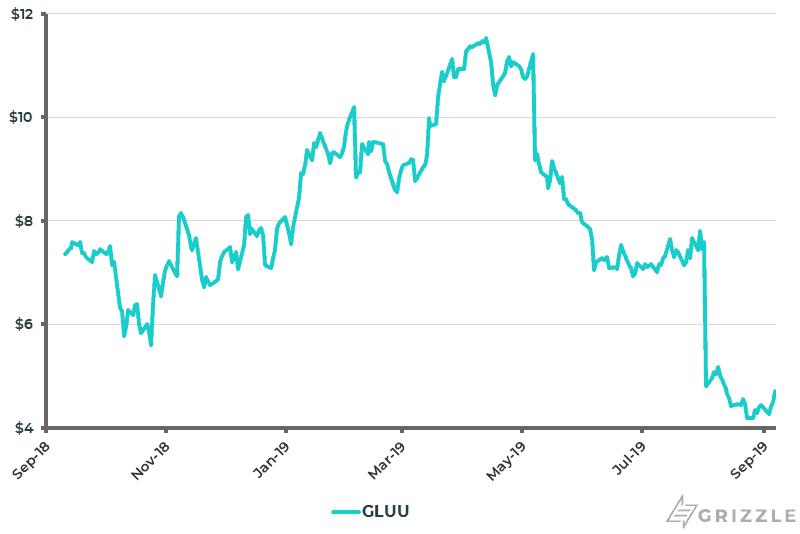 Glu Mobile Share Price 1 Year - Sep 9 2019