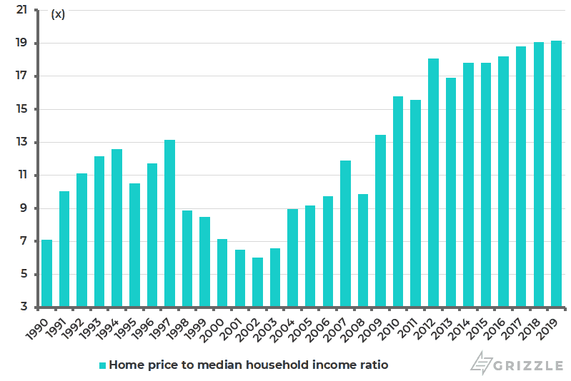 Hong Kong home price to median annual household income ratio