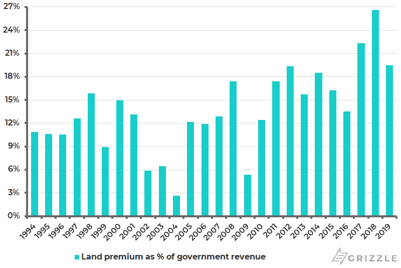 Hong Kong land premium as Pct of government revenue