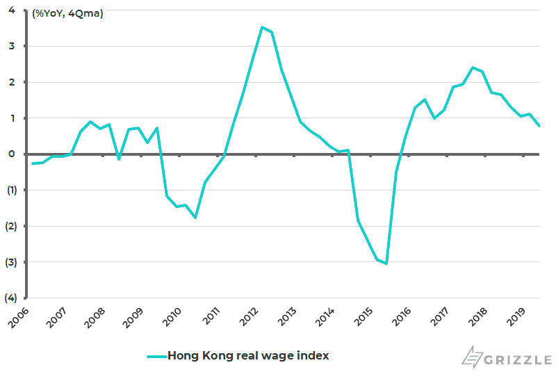 Hong Kong real wage growth