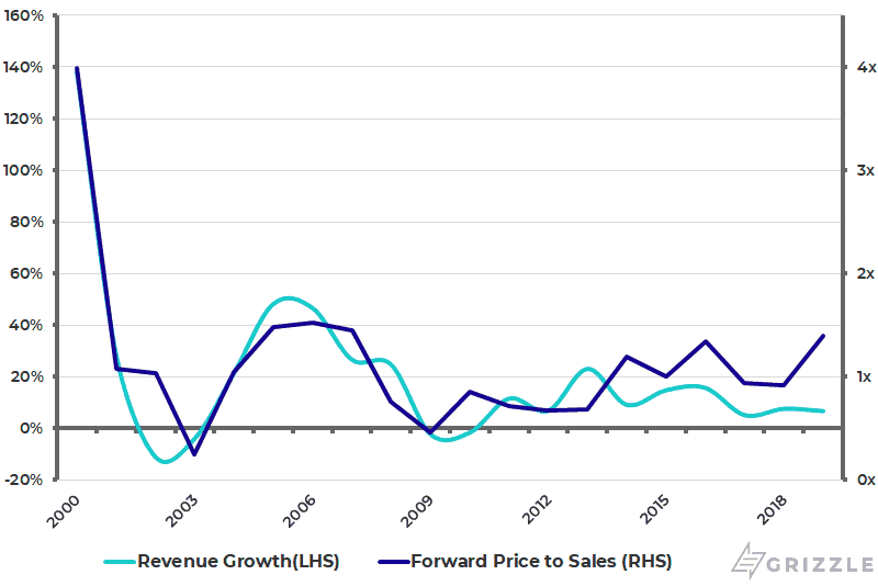 IWG Revenue Growth and Price to Sales Multiple v2