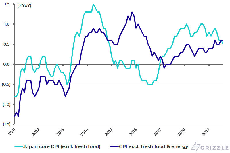 Japan core CPI inflation - Sep 2019