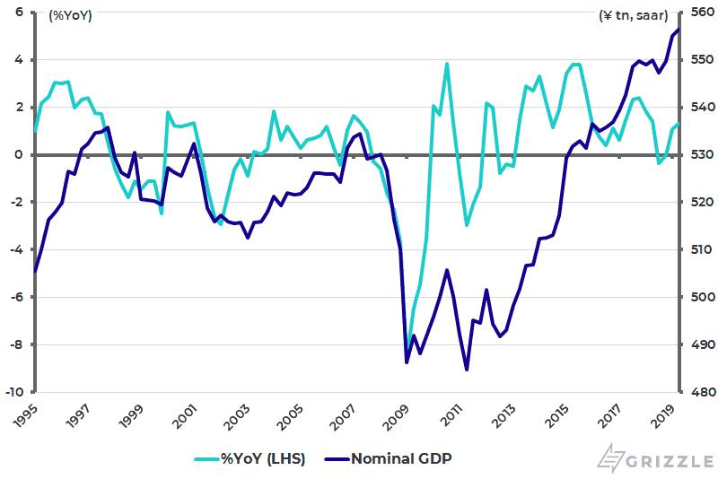Japan nominal GDP trend