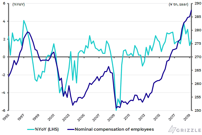 Japan nominal compensation of employees
