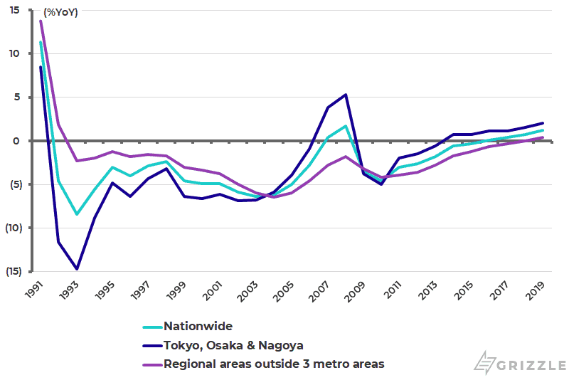 Japan published land price changes