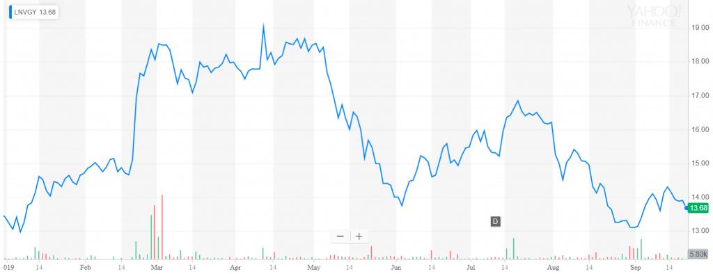 Lenovo stock
