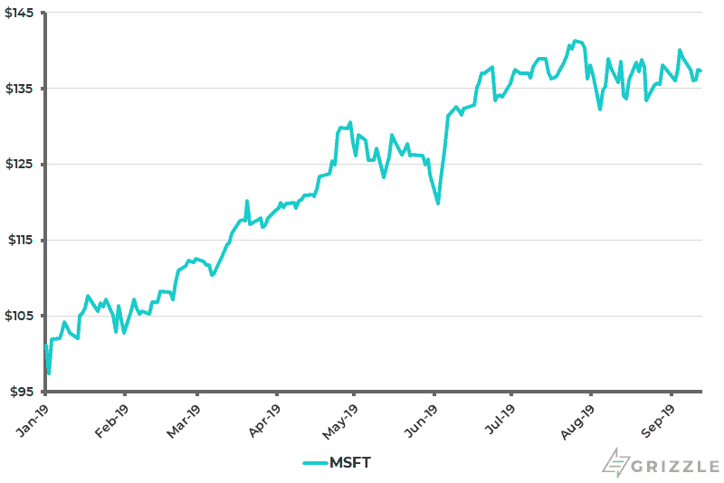 Microsoft Share Price YTD - Sep 15 2019
